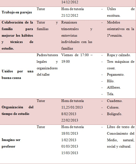 Recursos2
